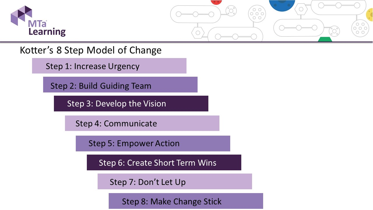 Kotter's 8 steps of change image